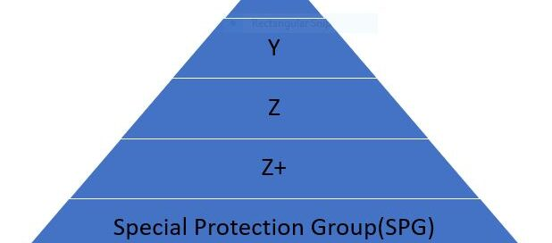 Type of Securities in India