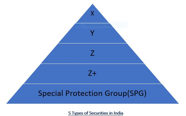 Various Types of Security in India